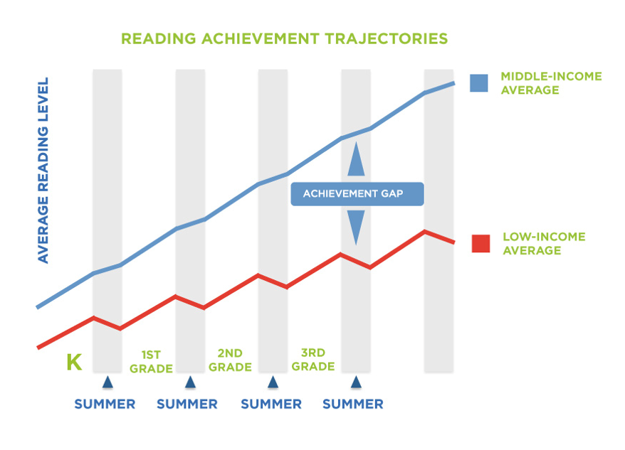 summer learning loss graph.png