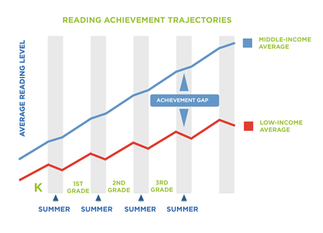 Istation summer learning graph