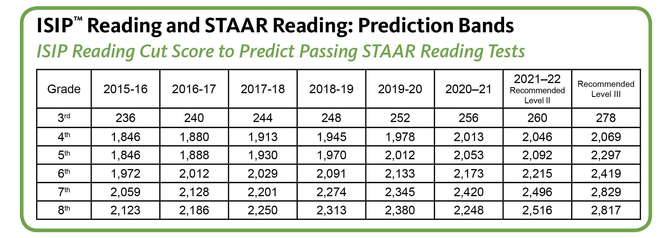 staar.table3.16.16.png