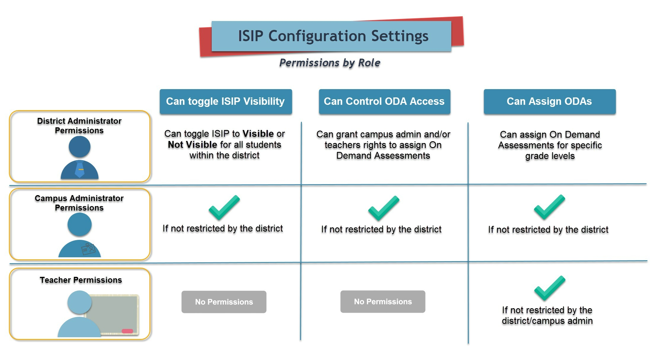 Photo of 3 Benefits of Utilizing a Flexible Assessment Configuration Tool